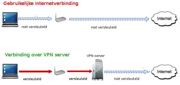 Hoe werkt een vpn verbinding - helder - voorbeeld