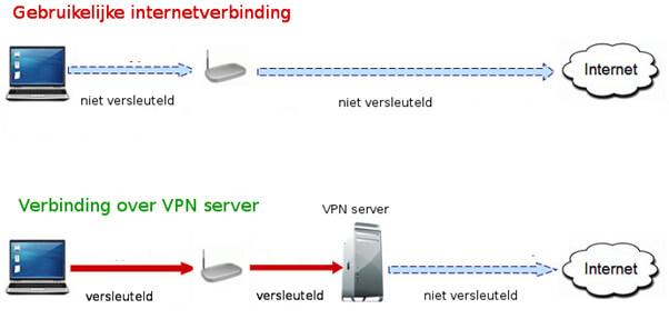 VPN verbinding - Hoe een VPN verbinding werkt